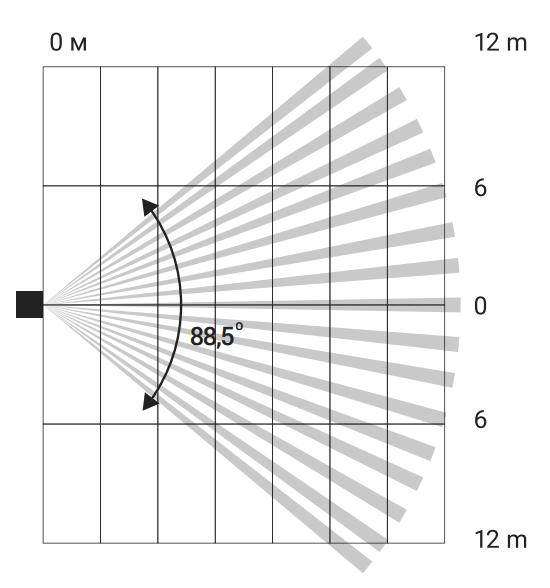 Горизонтальный охват датчика Ajax CombiProtect