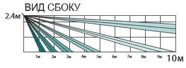 Вертикальный охват датчика Pyronix KX10DP-WE