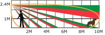 Вертикальный охват датчика Pyronix XDH10TT-AM