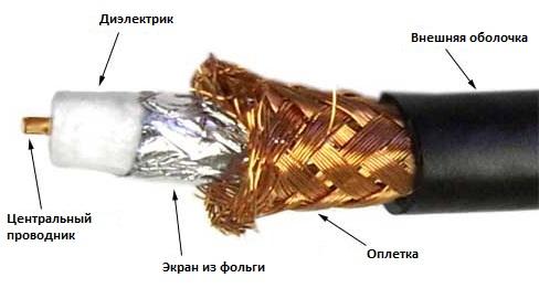 Элементы коаксиального кабеля