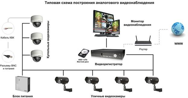 Схема подключения IP видеонаблюдения