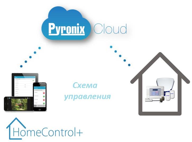 Работа системы HomeControl+ от Pyronix
