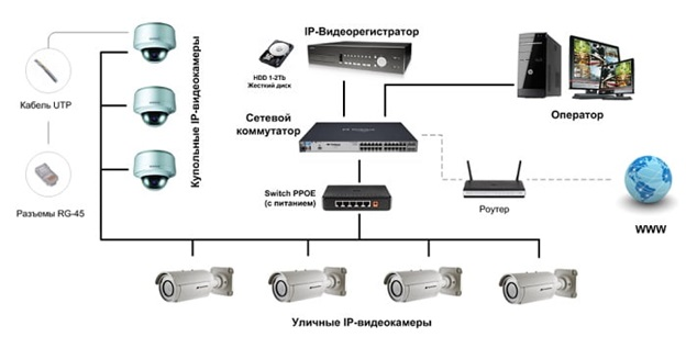 Схема подключения аналогового видеонаблюдения